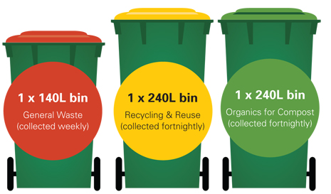 Bin Collection City Of Norwood Payneham Amp St Peters